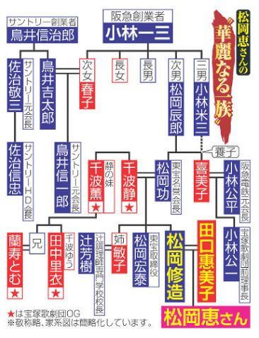 松岡恵の家系図