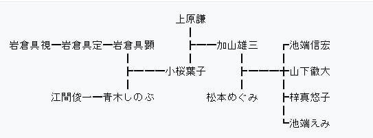 加山雄三家系