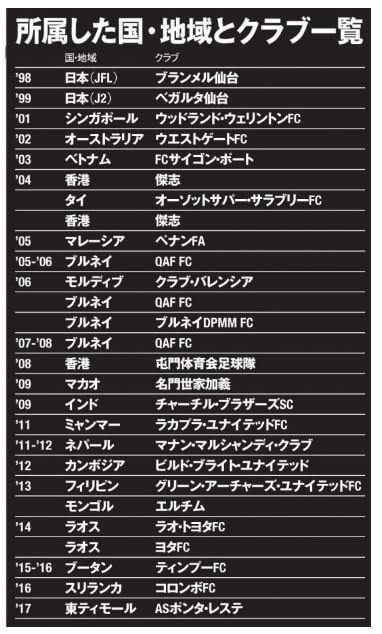 伊藤壇のサッカー所属チーム